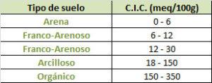 Rango de valores de Capacidad de intercambio catiónico según tipo de suelo