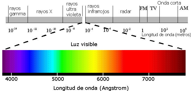 Espectro-Electromagnético
