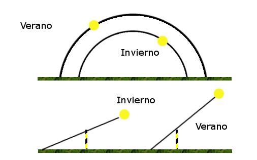 Movimiento del sol durante el año y su efecto en la sombra de los objetos.