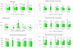 Recopilación de datos biomecánicos en superficies deportivas.
