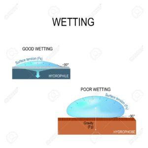 Los humectantes facilitan que el agua moje el suelo y penetre en el.