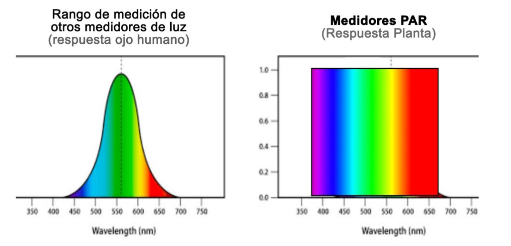 Espectro fotométrico sensor PAR